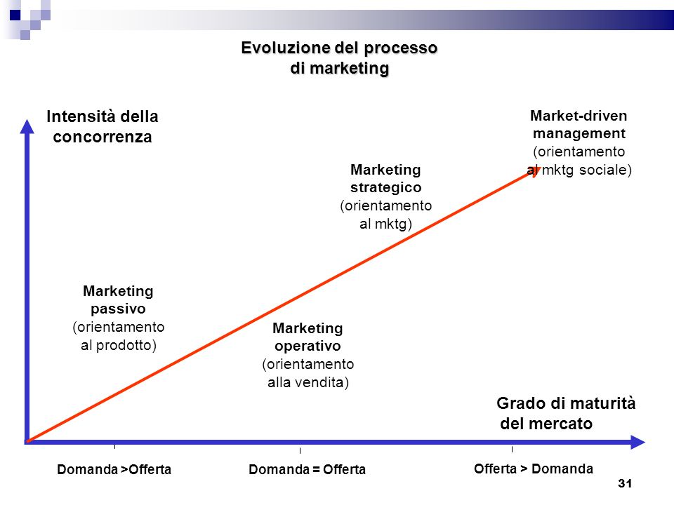 Evoluzione del processo di marketing Domanda >OffertaDomanda = Offerta Offerta > Domanda Marketing passivo (orientamento al prodotto) Marketing operat