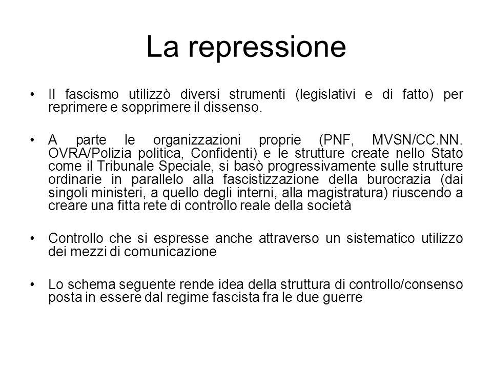 La repressione Il fascismo utilizzò diversi strumenti (legislativi e di fatto) per reprimere e sopprimere il dissenso. A parte le organizzazioni propr