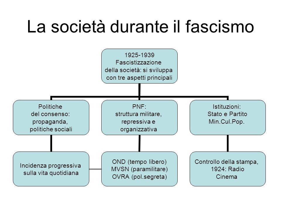Nella società italiana agiscono strutture dedicate al controllo della società; a parte quelle repressive ed al PNF, il regime costruisce un vero e proprio sistema di controllo, irregimentazione e formazione culturale e pedagogico educativa.