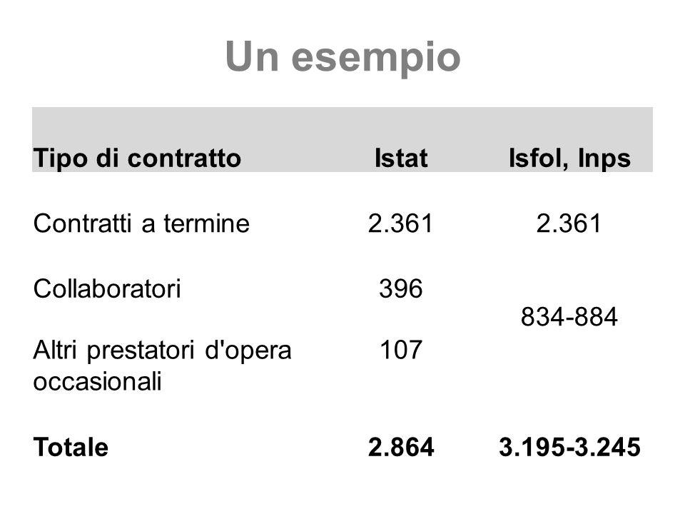 Un esempio Tipo di contrattoIstatIsfol, Inps Contratti a termine2.361 Collaboratori396 834-884 Altri prestatori d opera occasionali 107 Totale2.8643.195-3.245