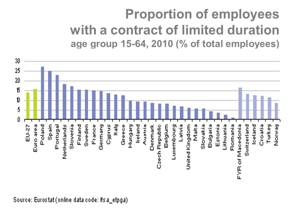 Proportion of employees with a contract of limited duration age group 15-64, 2010 (% of total employees)