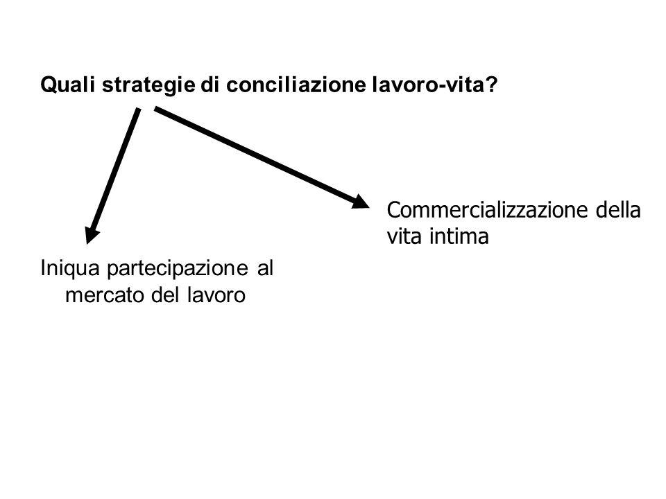 Quali strategie di conciliazione lavoro-vita? Iniqua partecipazione al mercato del lavoro Commercializzazione della vita intima