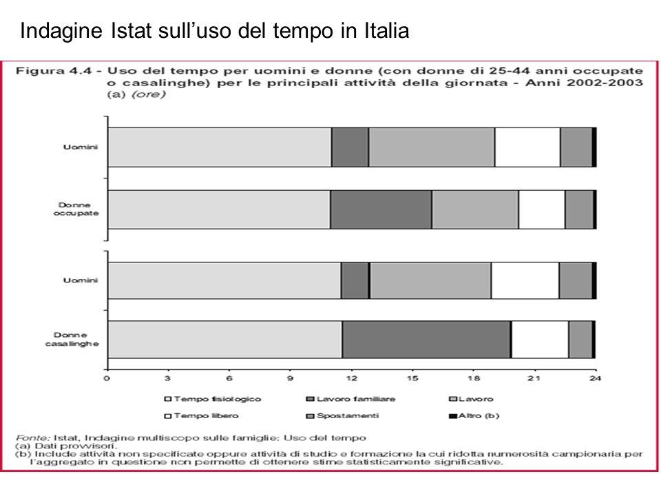 Indagine Istat sulluso del tempo in Italia