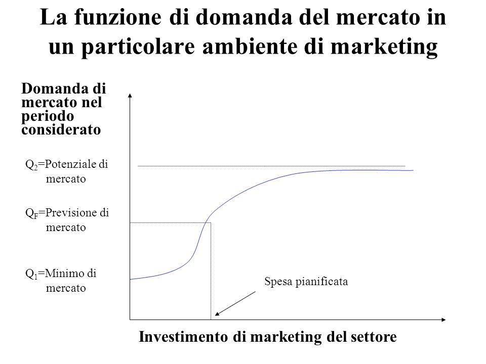 La funzione di domanda del mercato in un particolare ambiente di marketing Investimento di marketing del settore Q 2 =Potenziale di mercato Q F =Previsione di mercato Q 1 =Minimo di mercato Spesa pianificata Domanda di mercato nel periodo considerato