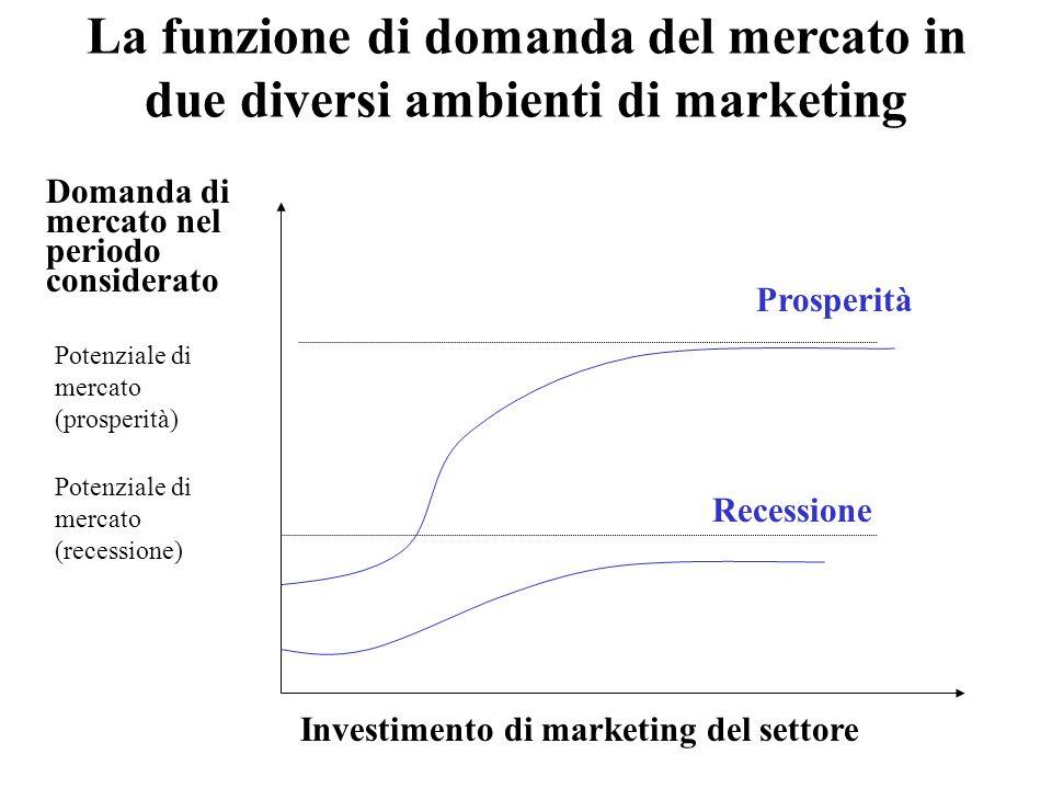 La funzione di domanda del mercato in due diversi ambienti di marketing Investimento di marketing del settore Potenziale di mercato (prosperità) Potenziale di mercato (recessione) Domanda di mercato nel periodo considerato Prosperità Recessione