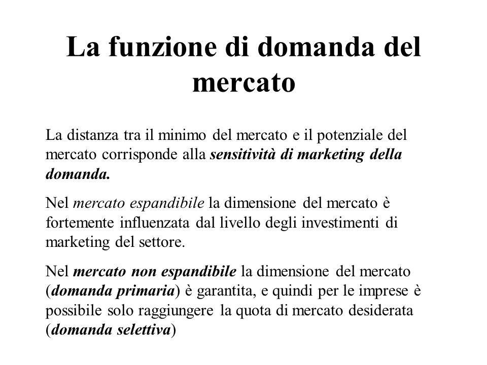 La funzione di domanda del mercato La distanza tra il minimo del mercato e il potenziale del mercato corrisponde alla sensitività di marketing della domanda.