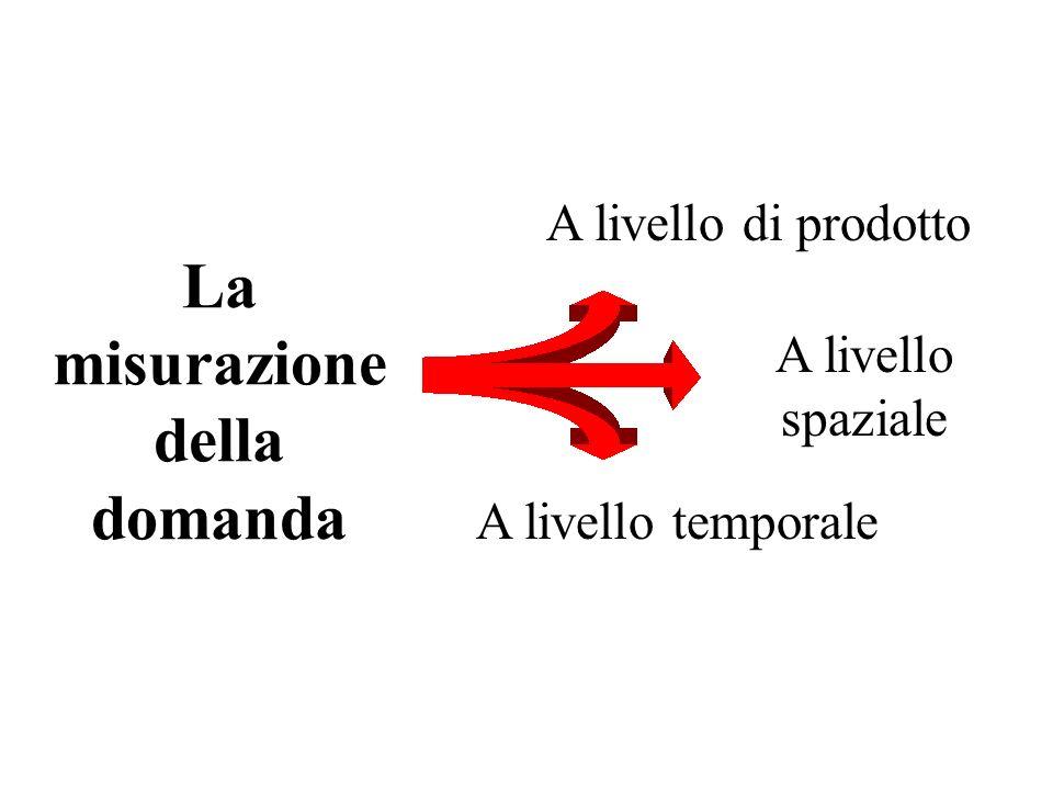 La misurazione della domanda A livello di prodotto A livello spaziale A livello temporale
