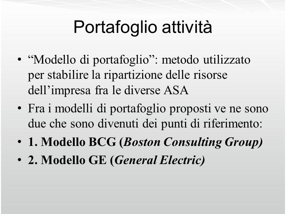 Portafoglio attività Modello di portafoglio: metodo utilizzato per stabilire la ripartizione delle risorse dellimpresa fra le diverse ASA Fra i modell