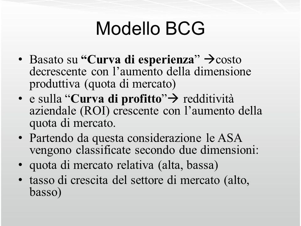 Modello BCG Basato su Curva di esperienza costo decrescente con laumento della dimensione produttiva (quota di mercato) e sulla Curva di profitto redd