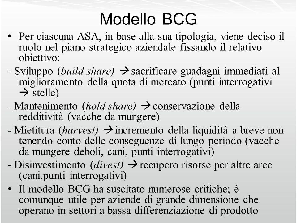 Modello BCG Per ciascuna ASA, in base alla sua tipologia, viene deciso il ruolo nel piano strategico aziendale fissando il relativo obiettivo: - Svilu