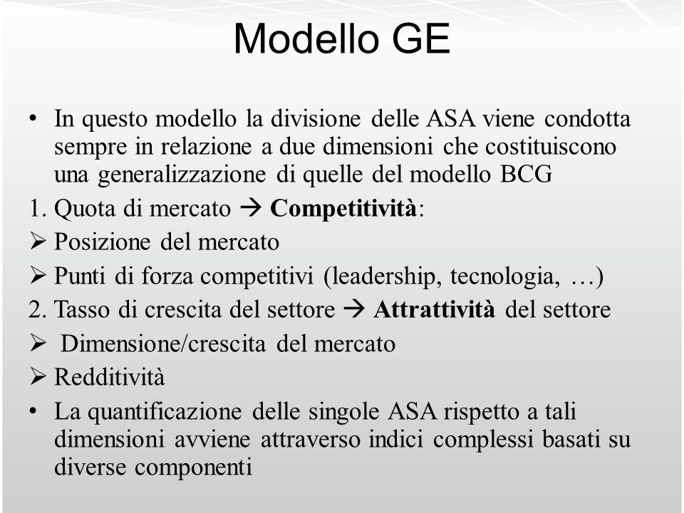 Modello GE In questo modello la divisione delle ASA viene condotta sempre in relazione a due dimensioni che costituiscono una generalizzazione di quel