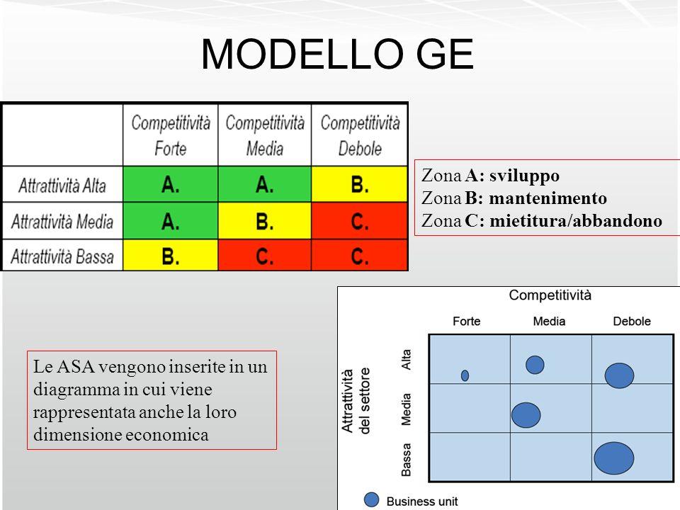 MODELLO GE Zona A: sviluppo Zona B: mantenimento Zona C: mietitura/abbandono Le ASA vengono inserite in un diagramma in cui viene rappresentata anche