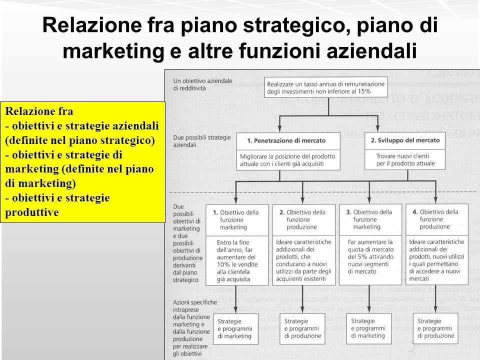 Relazione fra piano strategico, piano di marketing e altre funzioni aziendali Relazione fra - obiettivi e strategie aziendali (definite nel piano stra