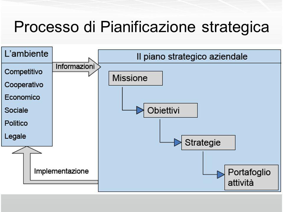 Processo di Pianificazione strategica