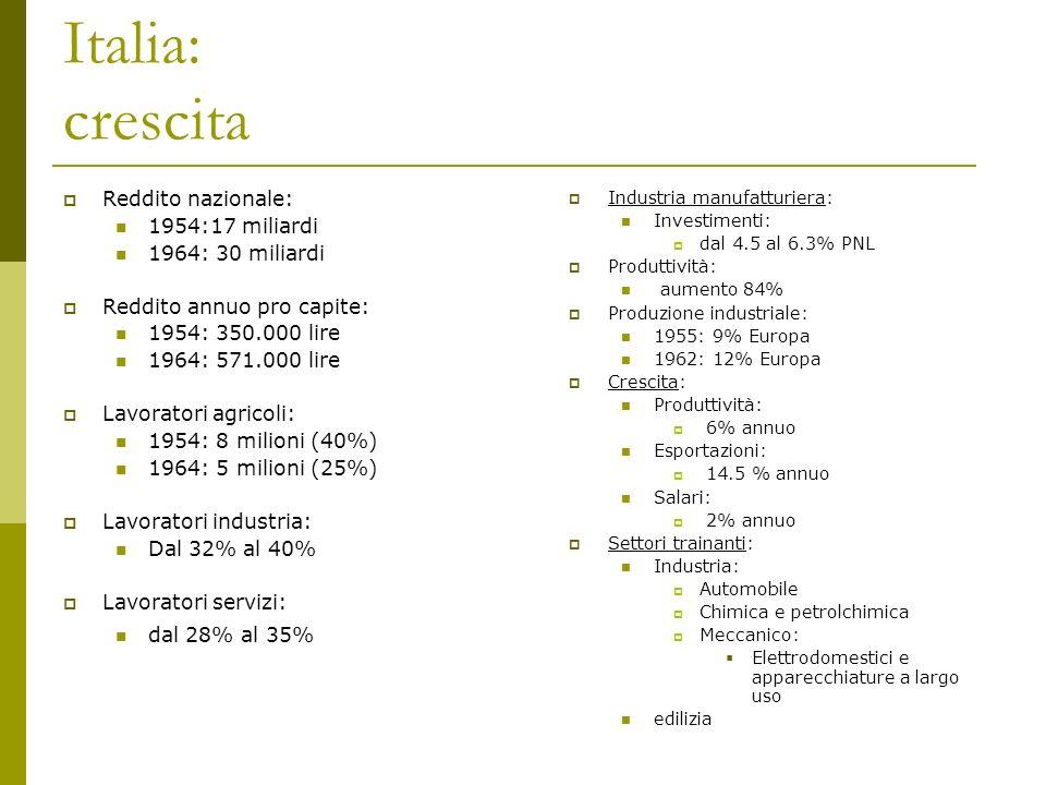 Italia: crescita Reddito nazionale: 1954:17 miliardi 1964: 30 miliardi Reddito annuo pro capite: 1954: 350.000 lire 1964: 571.000 lire Lavoratori agri