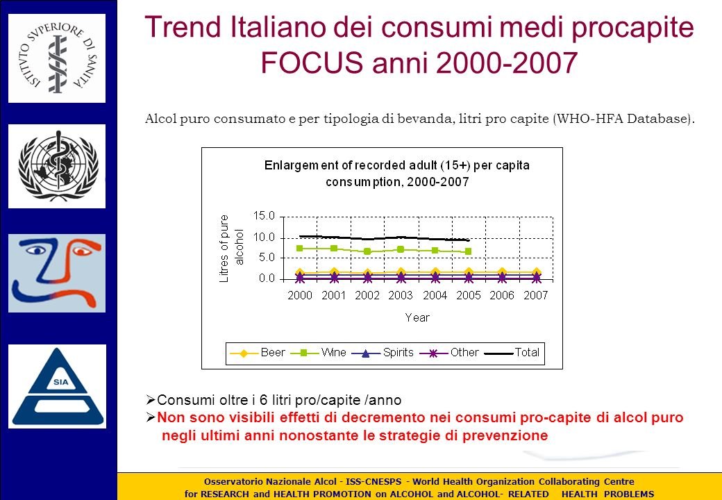 Osservatorio Nazionale Alcol - ISS-CNESPS - World Health Organization Collaborating Centre for RESEARCH and HEALTH PROMOTION on ALCOHOL and ALCOHOL- RELATED HEALTH PROBLEMS Trend Italiano dei consumi medi procapite FOCUS anni 2000-2007 Alcol puro consumato e per tipologia di bevanda, litri pro capite (WHO-HFA Database).
