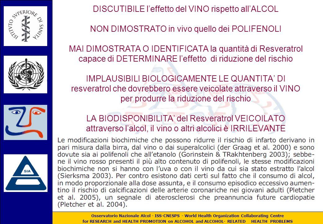 Osservatorio Nazionale Alcol - ISS-CNESPS - World Health Organization Collaborating Centre for RESEARCH and HEALTH PROMOTION on ALCOHOL and ALCOHOL- RELATED HEALTH PROBLEMS La riduzione del rischio di cardiopatia ischemica DISCUTIBILE leffetto del VINO rispetto allALCOL NON DIMOSTRATO in vivo quello dei POLIFENOLI MAI DIMOSTRATA O IDENTIFICATA la quantità di Resveratrol capace di DETERMINARE leffetto di riduzione del rischio IMPLAUSIBILI BIOLOGICAMENTE LE QUANTITA DI resveratrol che dovrebbero essere veicolate attraverso il VINO per produrre la riduzione del rischio LA BIODISPONIBILITA del Resveratrol VEICOILATO attraverso lalcol, il vino o altri alcolici è IRRILEVANTE