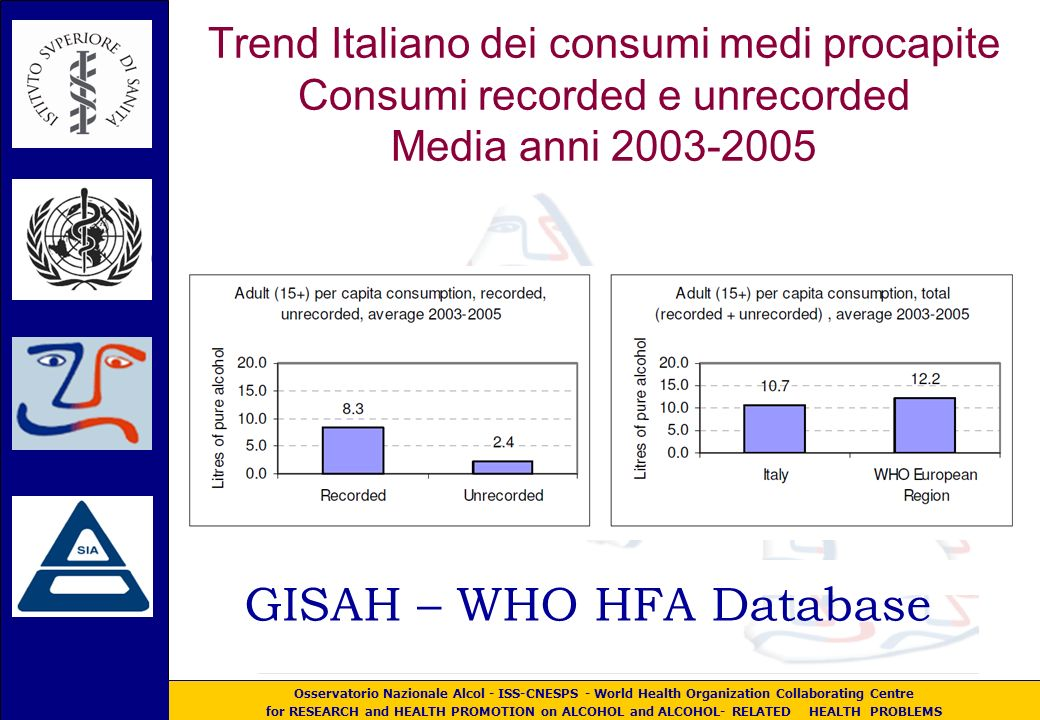 Osservatorio Nazionale Alcol - ISS-CNESPS - World Health Organization Collaborating Centre for RESEARCH and HEALTH PROMOTION on ALCOHOL and ALCOHOL- RELATED HEALTH PROBLEMS Trend Italiano dei consumi medi procapite Consumi recorded e unrecorded Media anni 2003-2005 GISAH – WHO HFA Database