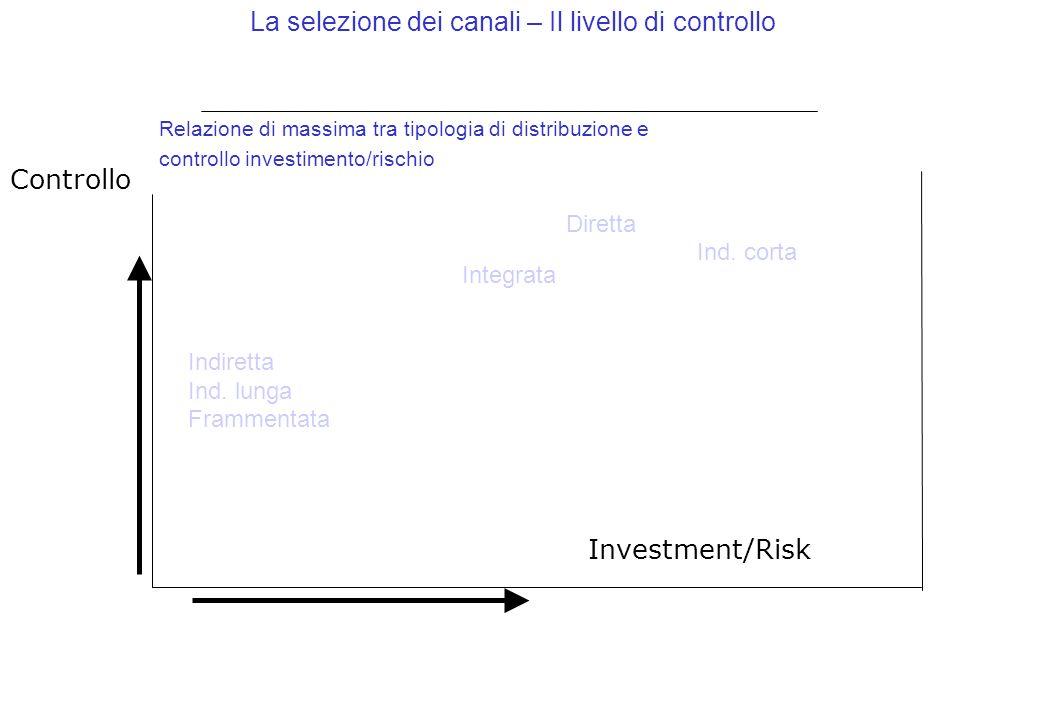 Relazione di massima tra tipologia di distribuzione e controllo investimento/rischio La selezione dei canali – Il livello di controllo Diretta Ind.