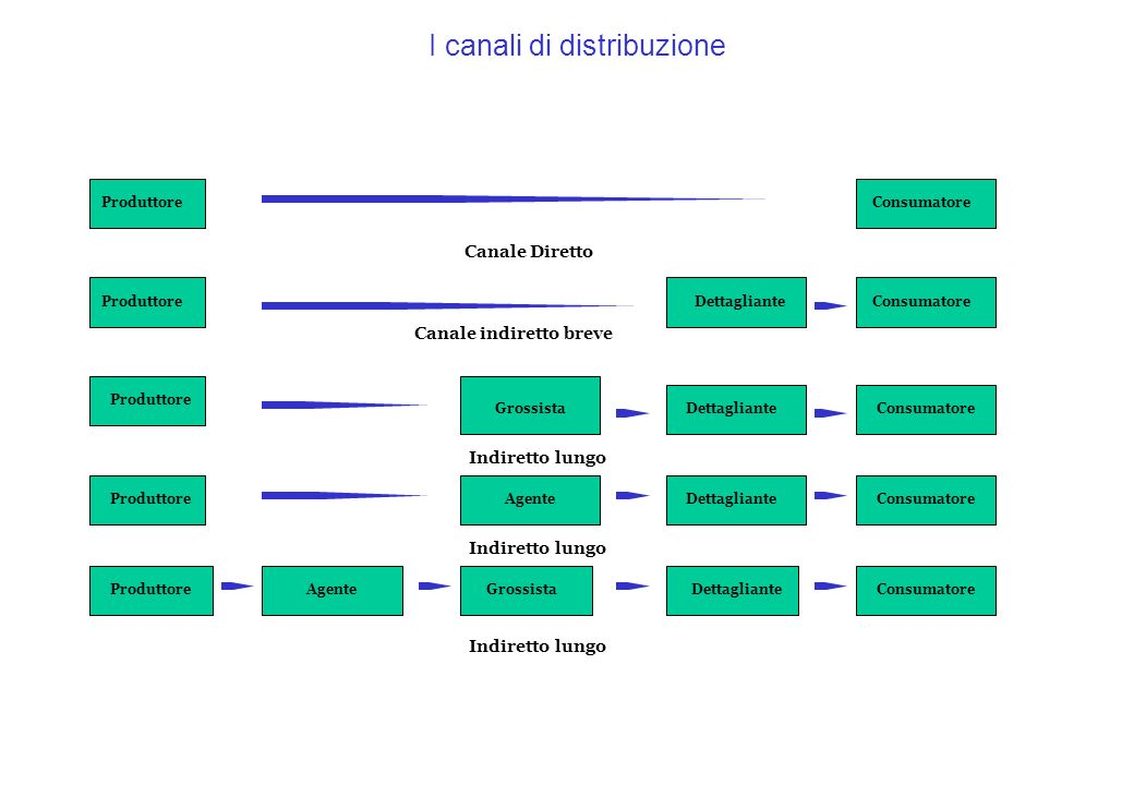 I canali distributivi 1.4 La selezione dei canali Elementi generali da considerare nella pianificazione di un canale 1.Le caratteristiche del cliente (numero, dispersione ecc.) 2.Le caratteristiche del prodotto (valore unitario, deperibilità ecc.) 3.Le caratteristiche dellintermediario (disponibilità, attività di marketing svolte, ecc.) 4.Le caratteristiche della concorrenza (numero, dimensioni quote mercato, canali distribuzione e strategie, ecc.) 5.Le caratteristiche dellimpresa (dimensione e quota di mercato, condizioni finanziare e budget di marketing, ecc.) 6.Le caratteristiche dellambiente (condizioni economiche, norme e vincoli legali, problemi politici ecc.)