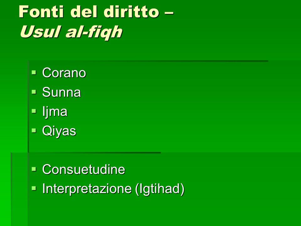 Fonti del diritto – Usul al-fiqh Corano Corano Sunna Sunna Ijma Ijma Qiyas Qiyas Consuetudine Consuetudine Interpretazione (Igtihad) Interpretazione (