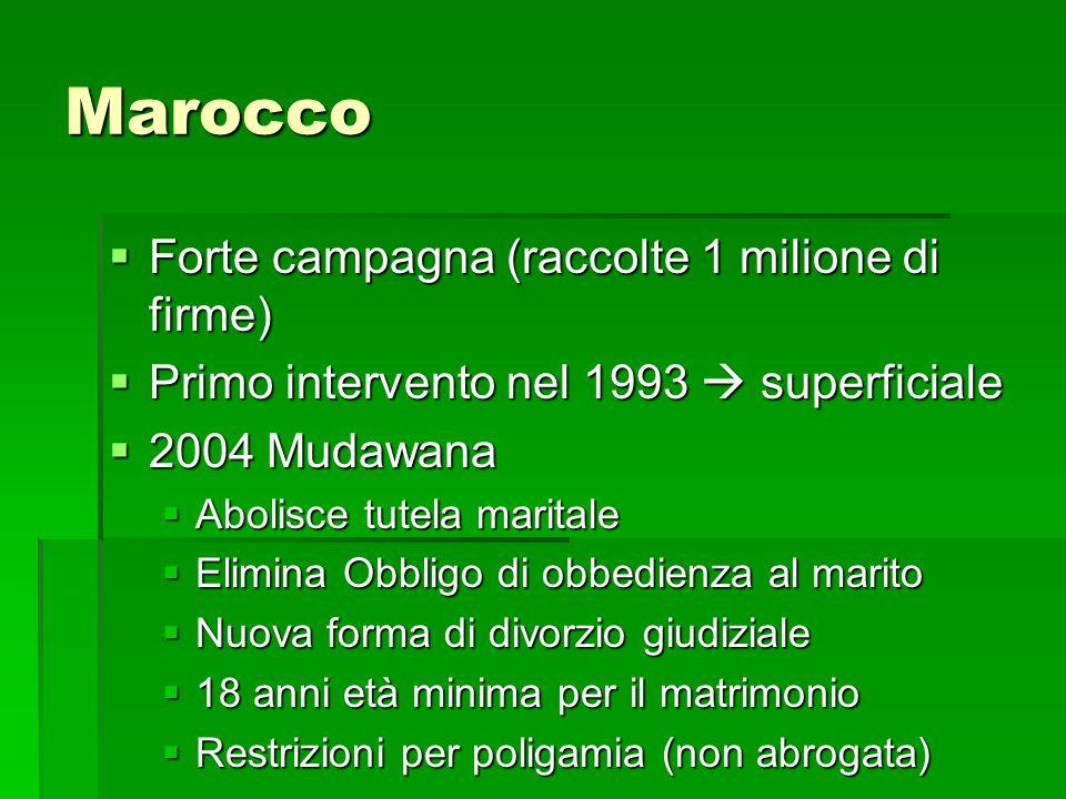 Marocco Forte campagna (raccolte 1 milione di firme) Forte campagna (raccolte 1 milione di firme) Primo intervento nel 1993 superficiale Primo interve