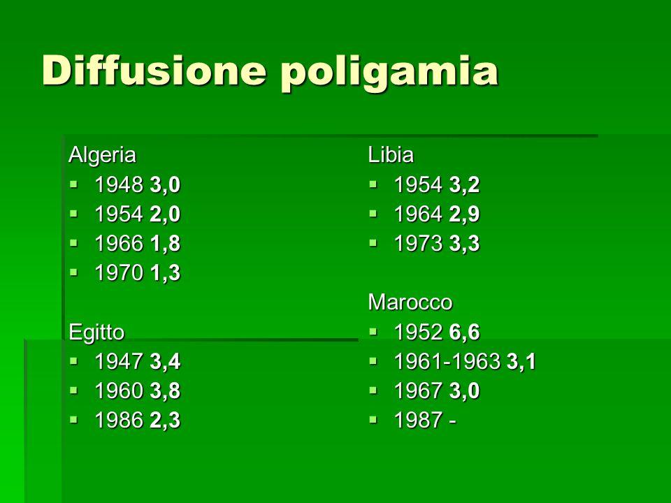 Diffusione poligamia Algeria 1948 3,0 1948 3,0 1954 2,0 1954 2,0 1966 1,8 1966 1,8 1970 1,3 1970 1,3Egitto 1947 3,4 1947 3,4 1960 3,8 1960 3,8 1986 2,