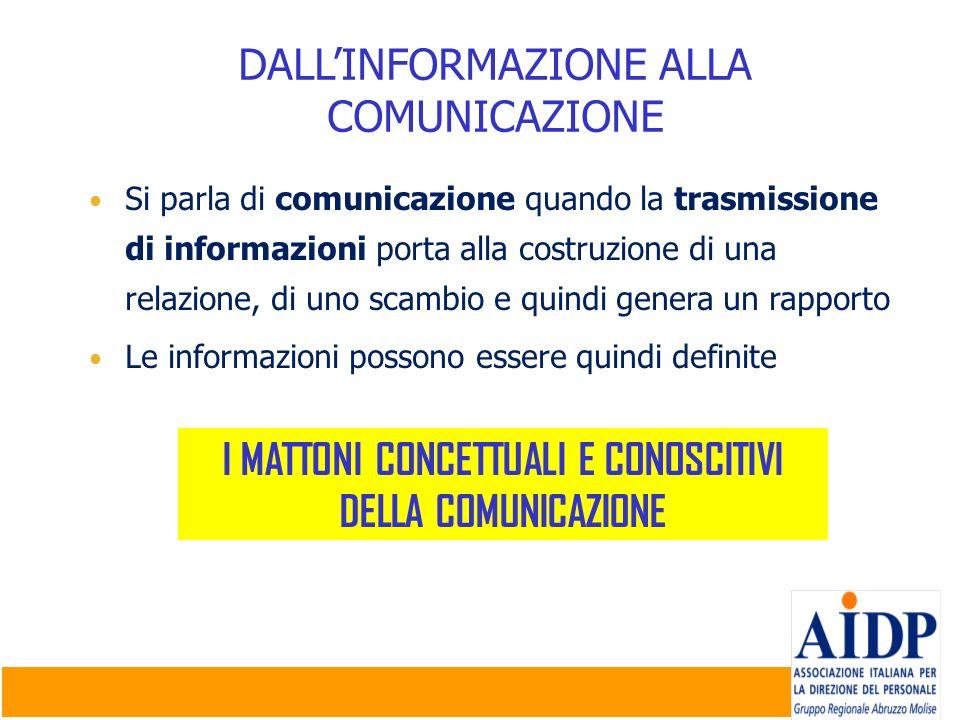 DALLINFORMAZIONE ALLA COMUNICAZIONE Si parla di comunicazione quando la trasmissione di informazioni porta alla costruzione di una relazione, di uno s