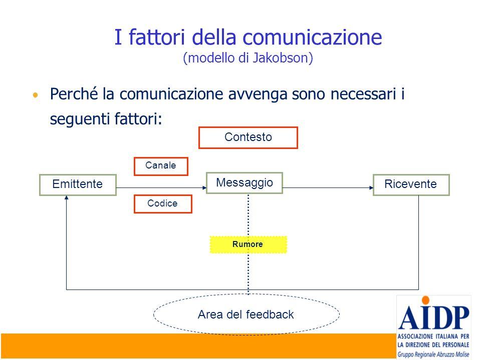 I fattori della comunicazione (modello di Jakobson) Perché la comunicazione avvenga sono necessari i seguenti fattori: EmittenteRicevente Codice Canal