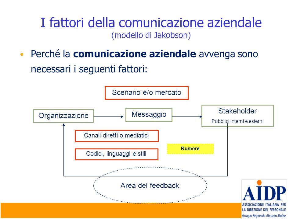 I fattori della comunicazione aziendale (modello di Jakobson) Perché la comunicazione aziendale avvenga sono necessari i seguenti fattori: Organizzazi