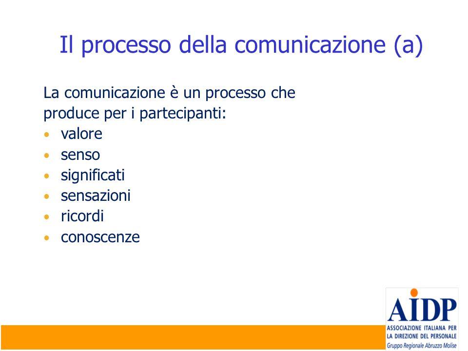 Il processo della comunicazione (a) La comunicazione è un processo che produce per i partecipanti: valore senso significati sensazioni ricordi conosce