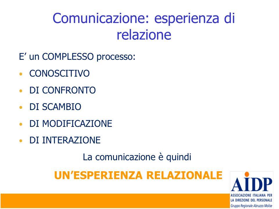 Comunicazione: esperienza di relazione E un COMPLESSO processo: CONOSCITIVO DI CONFRONTO DI SCAMBIO DI MODIFICAZIONE DI INTERAZIONE La comunicazione è