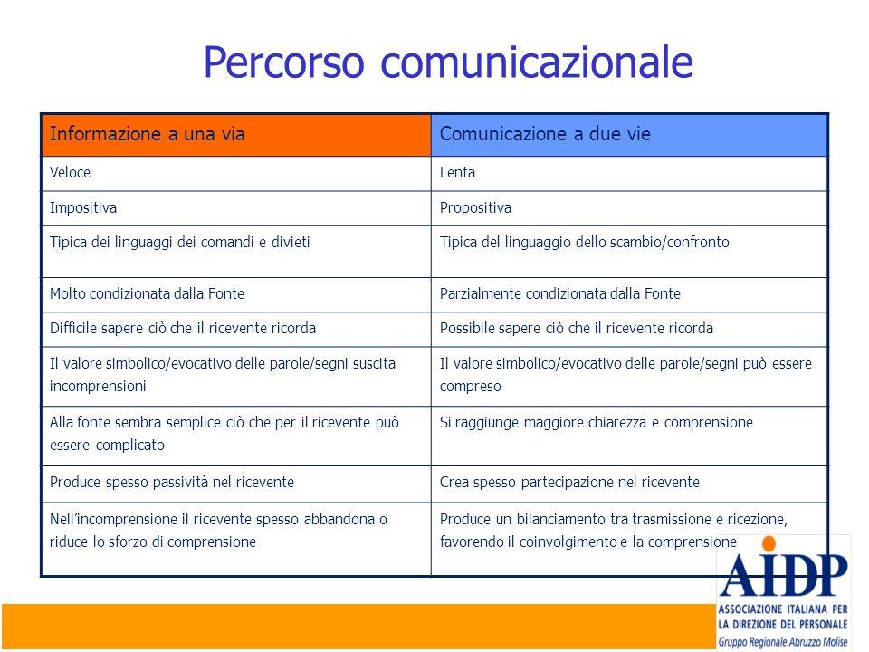Percorso comunicazionale Informazione a una viaComunicazione a due vie VeloceLenta ImpositivaPropositiva Tipica dei linguaggi dei comandi e divietiTip