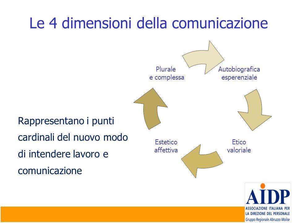 Le 4 dimensioni della comunicazione Rappresentano i punti cardinali del nuovo modo di intendere lavoro e comunicazione Autobiografica esperenziale Eti