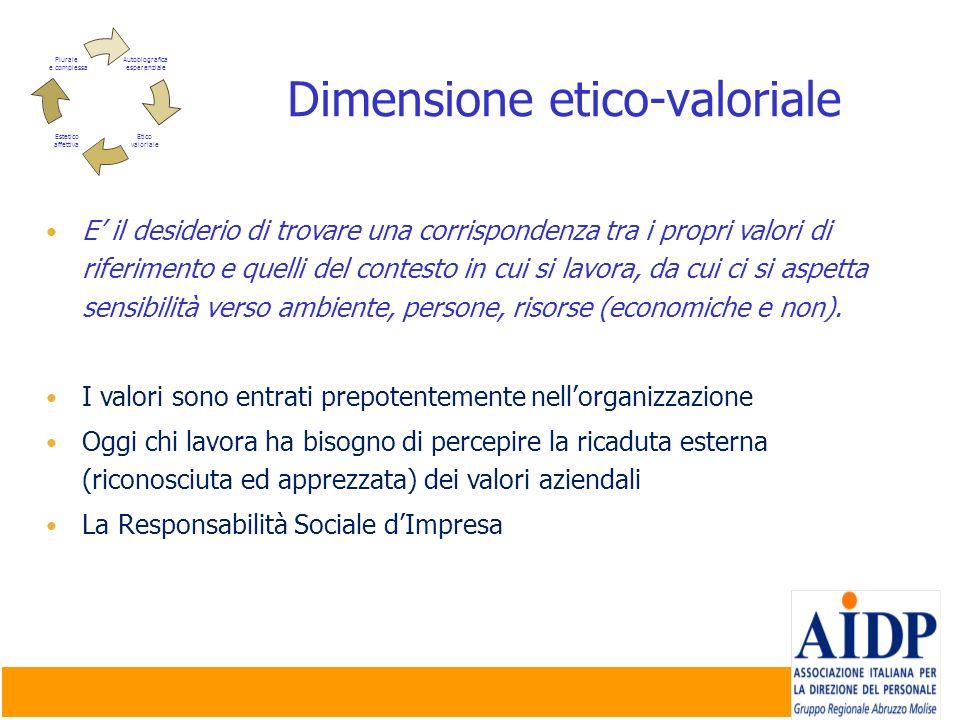 Dimensione etico-valoriale E il desiderio di trovare una corrispondenza tra i propri valori di riferimento e quelli del contesto in cui si lavora, da