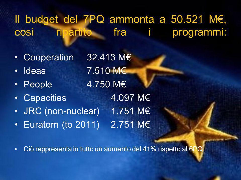 Il budget del 7PQ ammonta a 50.521 M, così ripartito fra i programmi: Cooperation 32.413 M Ideas 7.510 M People 4.750 M Capacities 4.097 M JRC (non-nuclear) 1.751 M Euratom (to 2011) 2.751 M Ciò rappresenta in tutto un aumento del 41% rispetto al 6PQ