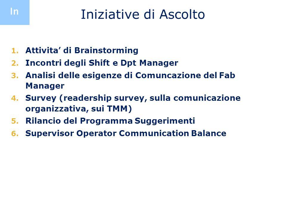 Iniziative di Ascolto 1. Attivita di Brainstorming 2. Incontri degli Shift e Dpt Manager 3. Analisi delle esigenze di Comuncazione del Fab Manager 4.