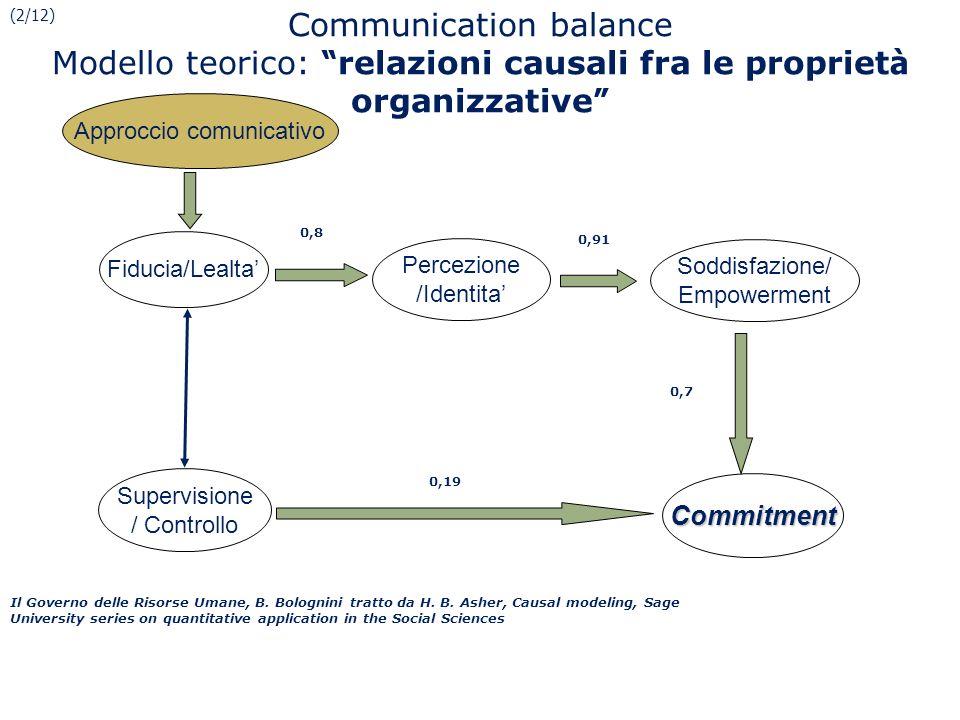 Communication balance Modello teorico: relazioni causali fra le propriet à organizzative Percezione /Identita Soddisfazione/ Empowerment Commitment Su