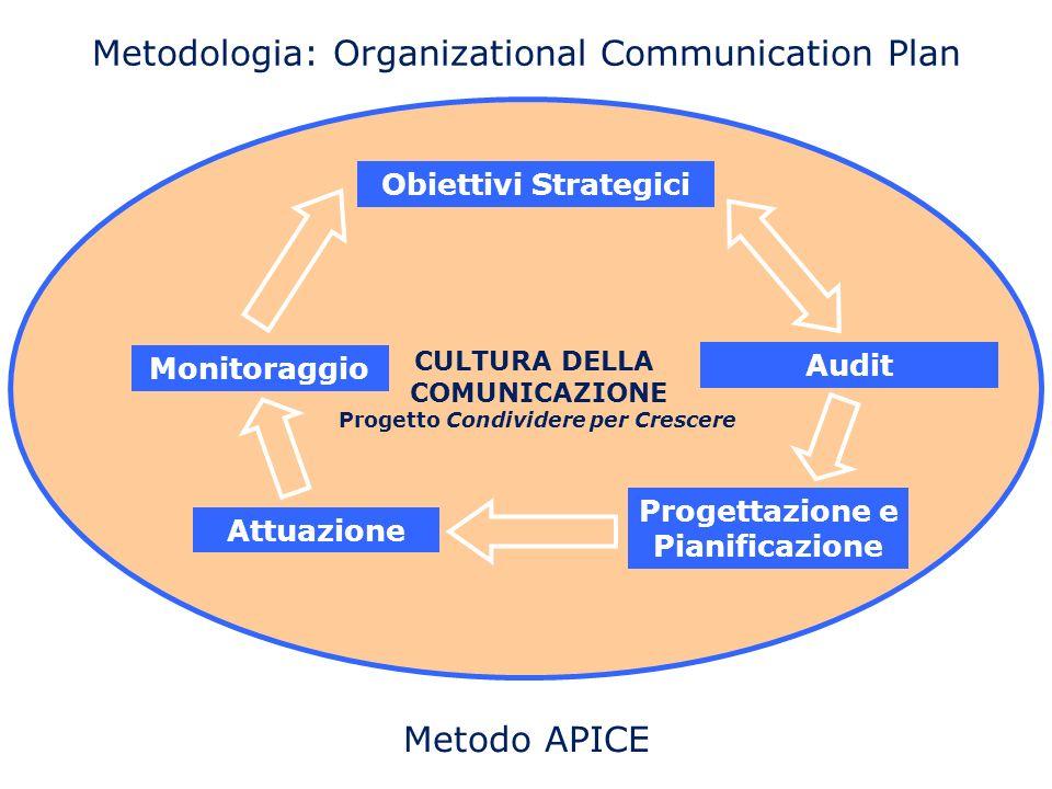 CULTURA DELLA COMUNICAZIONE Progetto Condividere per Crescere Metodologia: Organizational Communication Plan Obiettivi Strategici Audit Progettazione