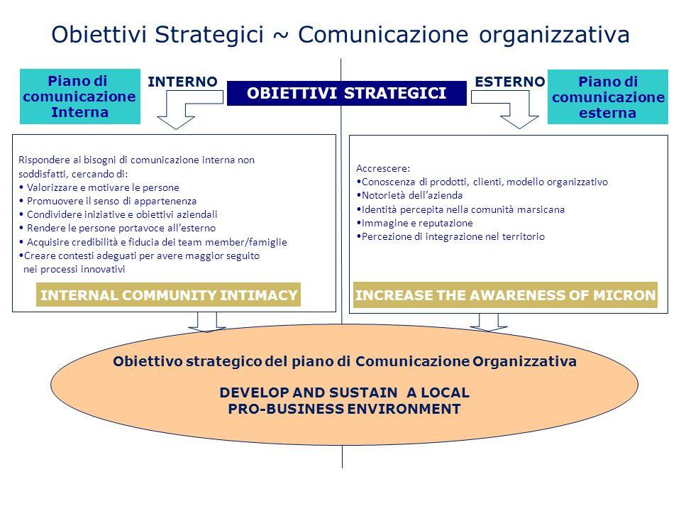 Obiettivi Strategici ~ Comunicazione organizzativa INTERNO ESTERNO Accrescere: Conoscenza di prodotti, clienti, modello organizzativo Notorietà dellaz
