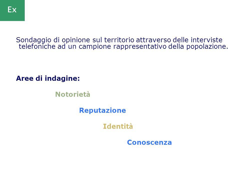 Sondaggio di opinione sul territorio attraverso delle interviste telefoniche ad un campione rappresentativo della popolazione. Aree di indagine: Notor
