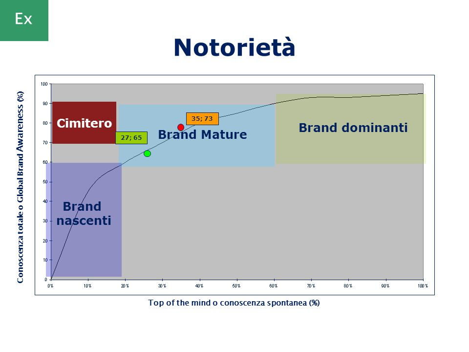 Notoriet à Top of the mind o conoscenza spontanea (%) Conoscenza totale o Global Brand Awareness (%) Brand Mature Brand dominanti Brand nascenti Cimit