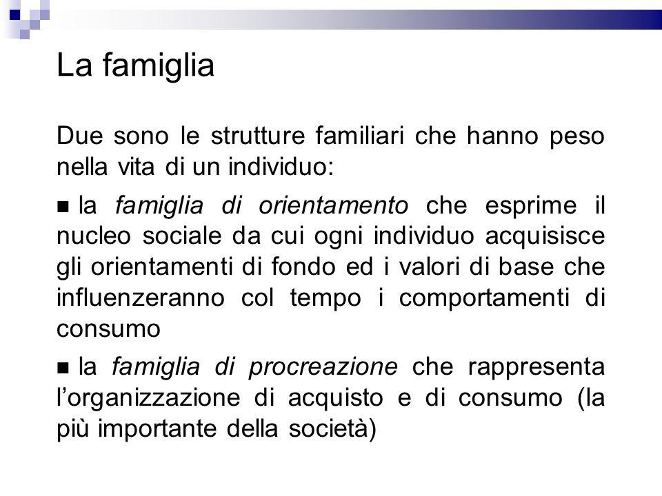 La famiglia Due sono le strutture familiari che hanno peso nella vita di un individuo: la famiglia di orientamento che esprime il nucleo sociale da cu