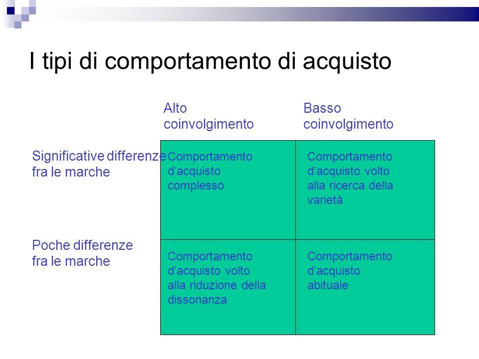 I tipi di comportamento di acquisto Alto coinvolgimento Basso coinvolgimento Significative differenze fra le marche Poche differenze fra le marche Com