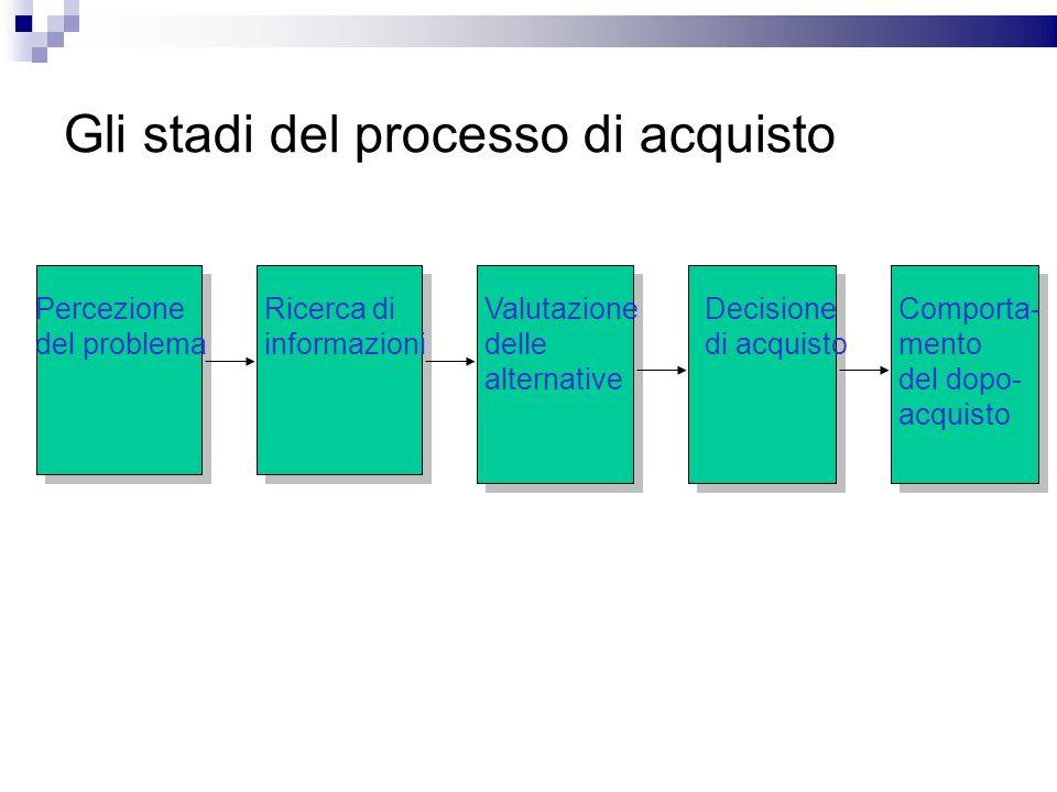 Gli stadi del processo di acquisto Percezione del problema Ricerca di informazioni Valutazione delle alternative Decisione di acquisto Comporta- mento