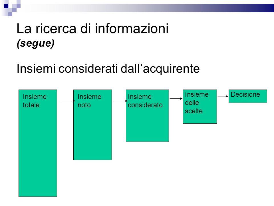 La ricerca di informazioni (segue) Insiemi considerati dallacquirente Insieme totale Insieme noto Insieme considerato Insieme delle scelte Decisione