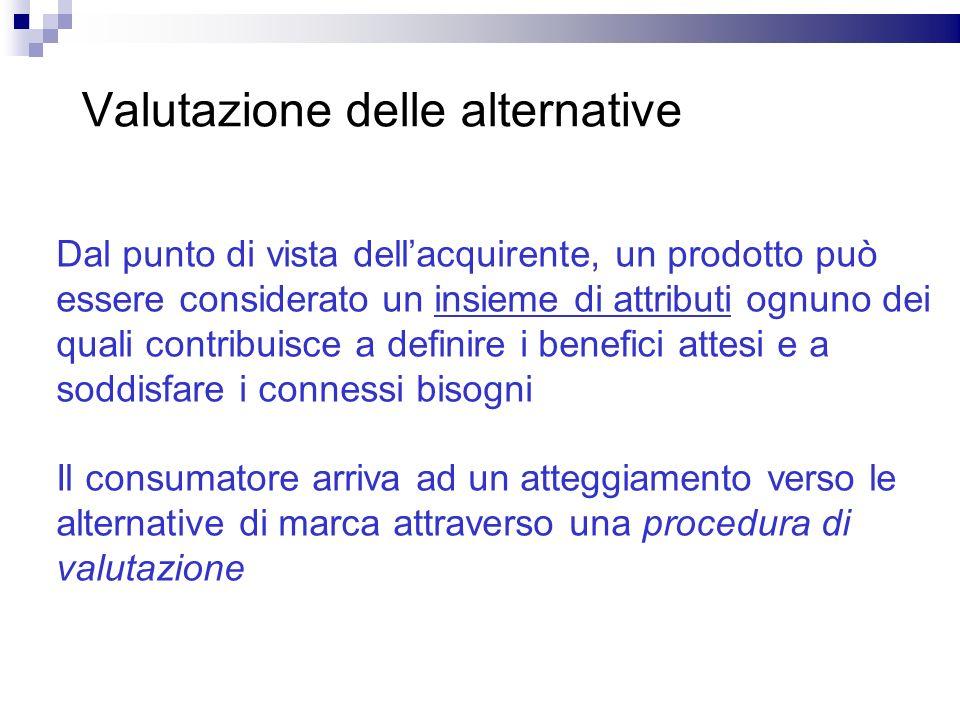 Valutazione delle alternative Dal punto di vista dellacquirente, un prodotto può essere considerato un insieme di attributi ognuno dei quali contribui