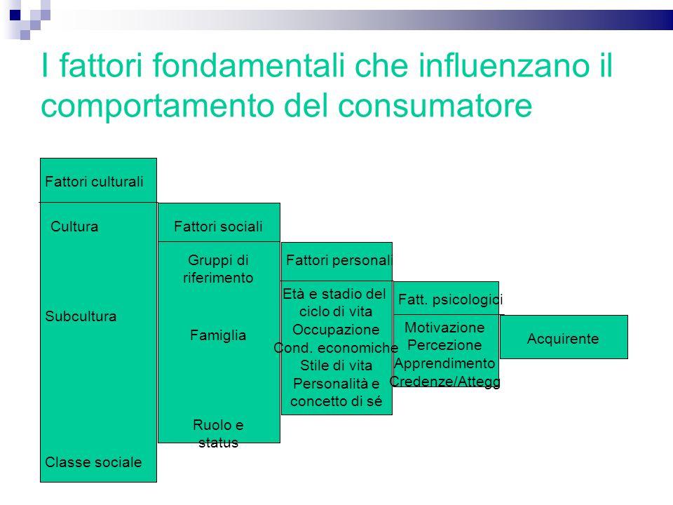 I fattori fondamentali che influenzano il comportamento del consumatore Fattori culturali Fattori sociali Fattori personali Fatt. psicologici Acquiren