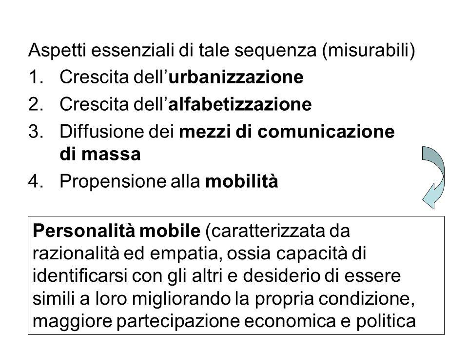 Aspetti essenziali di tale sequenza (misurabili) 1.Crescita dellurbanizzazione 2.Crescita dellalfabetizzazione 3.Diffusione dei mezzi di comunicazione