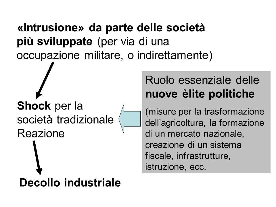 «Intrusione» da parte delle società più sviluppate (per via di una occupazione militare, o indirettamente) Shock per la società tradizionale Reazione